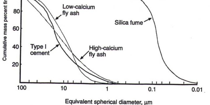Condensed silica fume in concrete factory