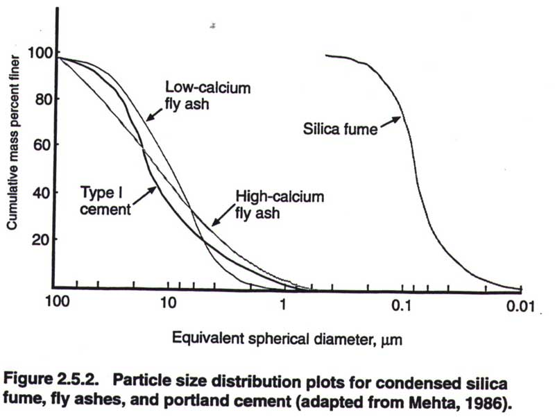 Condensed silica fume