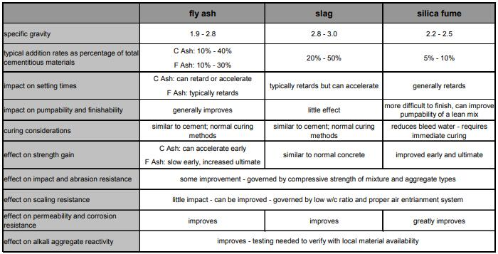 Fly Ash, Slag and Silica Fume with Impact on Concrete Properties